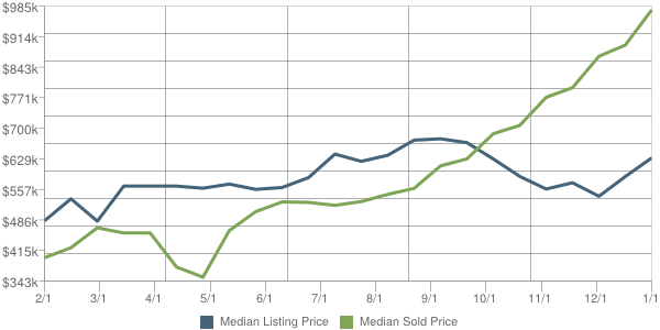 Wyckoff Home Prices