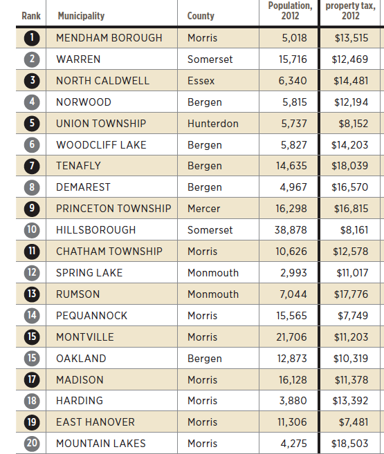 The Top 20 Towns in NJ