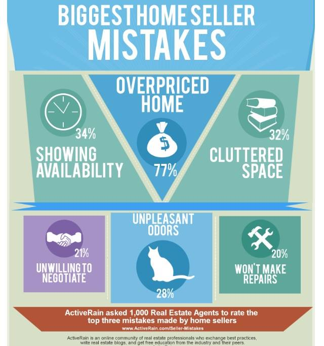 Biggest Home Sellers Mistakes