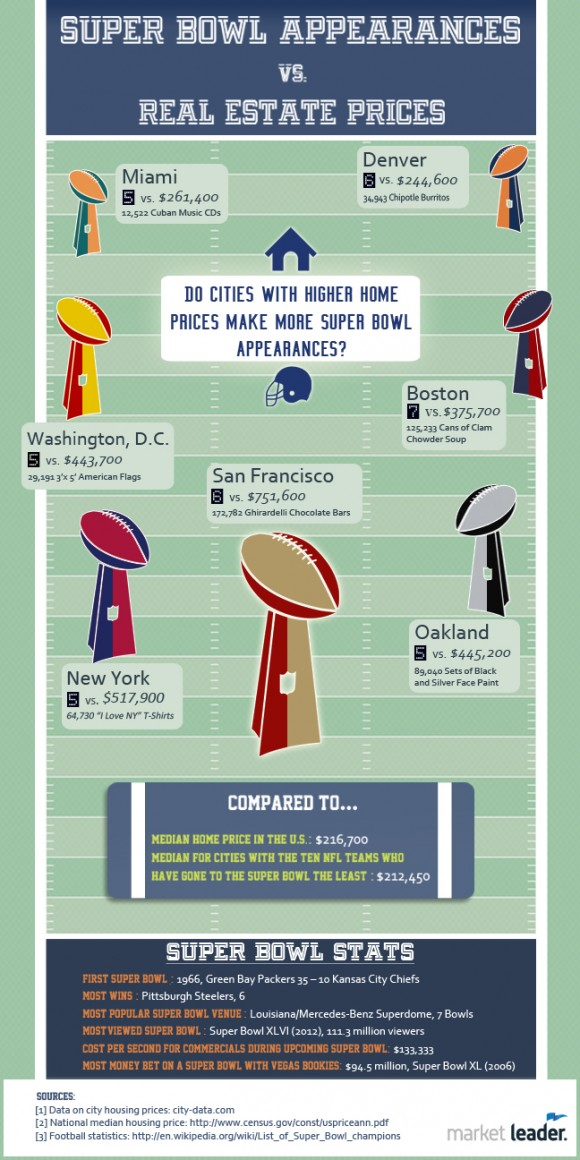 Real Estate Prices Vs Super Bowl Appearances Effect Bergen County Home Prices on Homes For Sale In Bergen County Nj